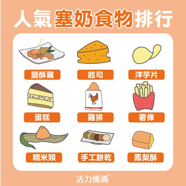 塞奶食物:蛋糕、雞排、起司、洋芋片、薯條、鹽酥雞、糯米類
