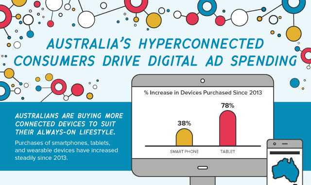 Australia's Hyperconnected Consumers Drive Digital Ad Spending