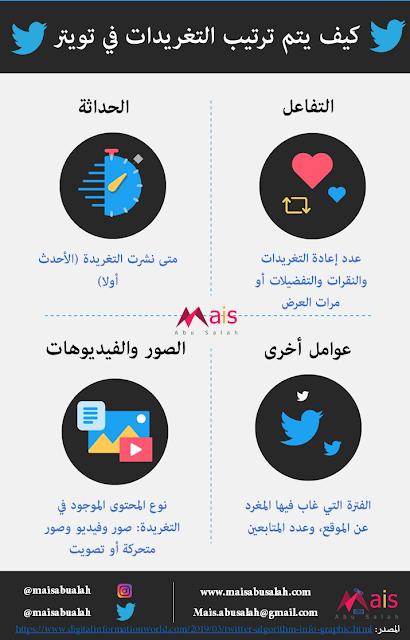 كيف يتم ترتيب التغريدات على تويتر#انفوجرافيك