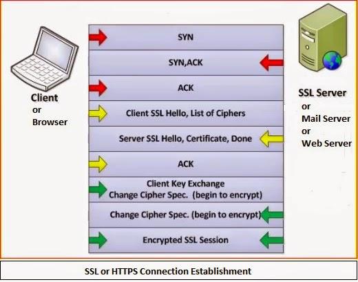 SSL%2BHTTPS পুরনো টিউন এডিটর আজকের বিষয়: SSLv3 Vulnerability & POODLE Attack