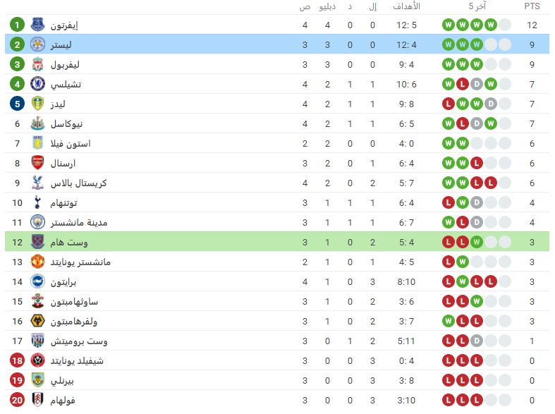 جدول ترتيب دوري الدوري الانجليزي