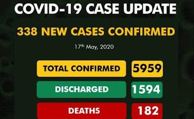 Nigeria's COVID-19 cases near 6,000 as NCDC announces 338 new cases