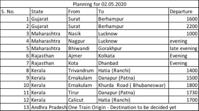 Workers Special Train List, Route Time, Booking Online Registration for Migrant Workers