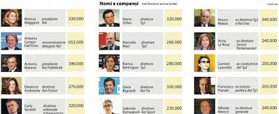 buongiornolink - La Rai mette gli stipendi online molti ex senza incarico prendono più di 200mila euro