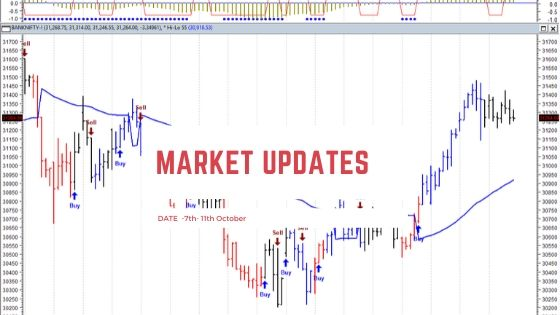 Weekly market updates| Nifty and Bank Nifty target (7th to 11th Oct)