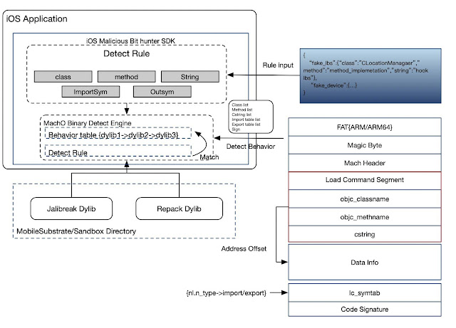 iOS Malicious Bit Hunter – A Malicious Plug-In Detection Eng ine For iOS Applications