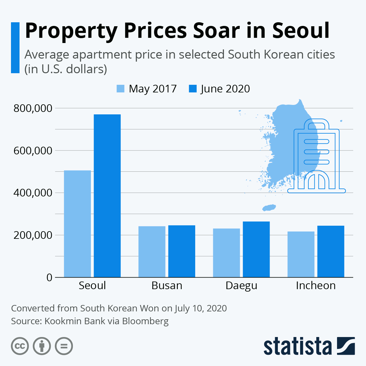Property Prices Soar in Seoul #infographic
