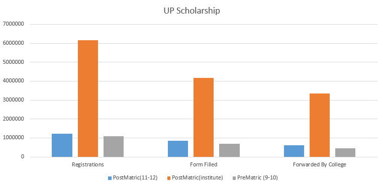 up scholarship chat