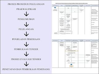 Bagan Alir Proses Prosedur Pelelangan/tender