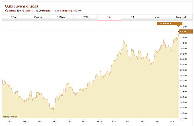 Nytt guldprisrekord - över 410:- SEK per gram