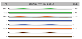 Susunan kabel straight