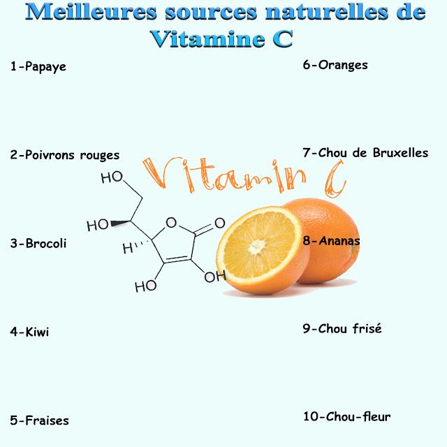 10 Meilleures sources naturelles de vitamine C