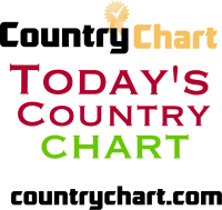 Find the top albums in Today's Country Music from the most popular artists in country music