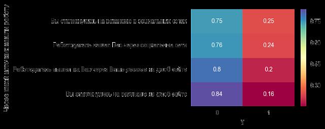 Аудитория linkedin и ситуация на рынке труда