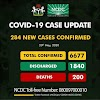 284 new cases of COVID-19 confirmed in Nigeria
