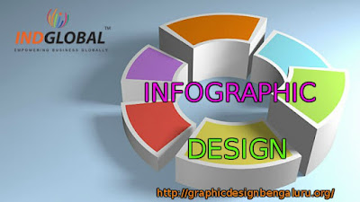 Infographic Design Bangalore