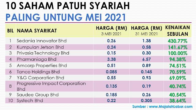 10 Saham patuh syariah Paling Untung Bulan Mei 2021