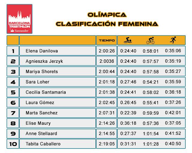 Clasificación Femenina Olímpico Barcelona Triathlon Barcelona