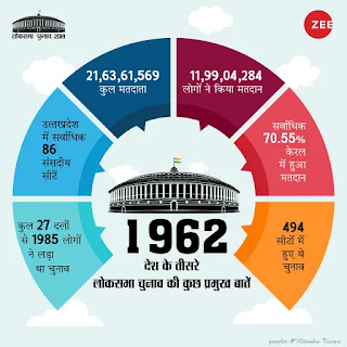चुनाव परिणाम