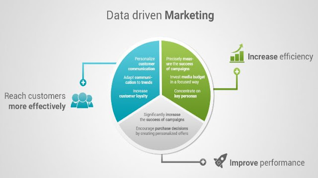 data-driven marketing concepts best practices