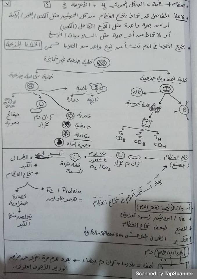 مراجعة المناعة أحياء للثالث الثانوي مستر محرم 7