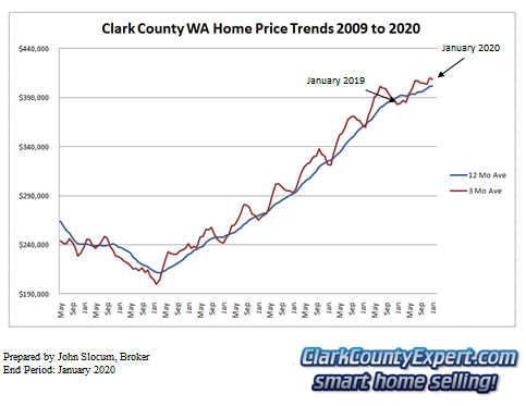 Clark County Home Sales January 2019- Average Sales Price Trends