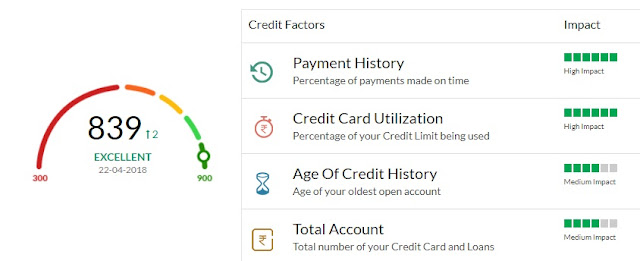 how to check credit score online for free