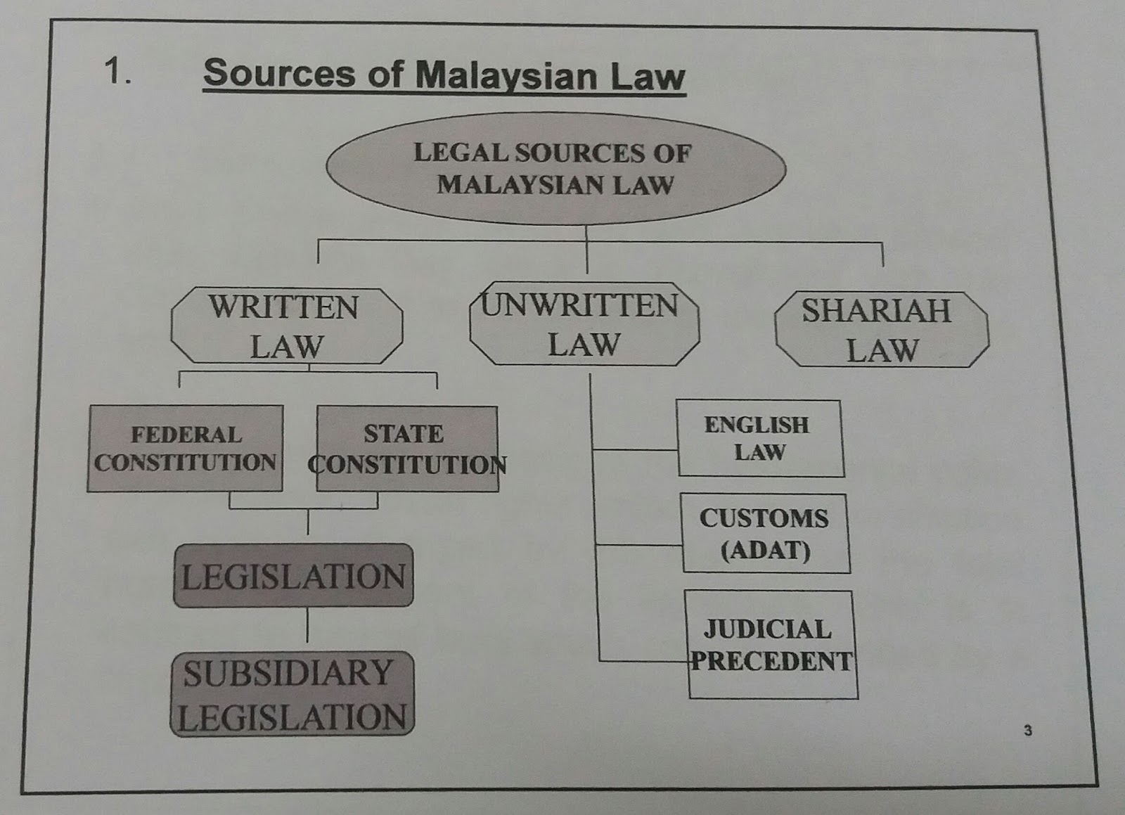 malaysian legal system User review - flag as inappropriate this book is good for those who doesn't know a bit about the malaysian legal system and the origins of all the malaysian lawsa good, light read here for students who intend to pursue a career in law.