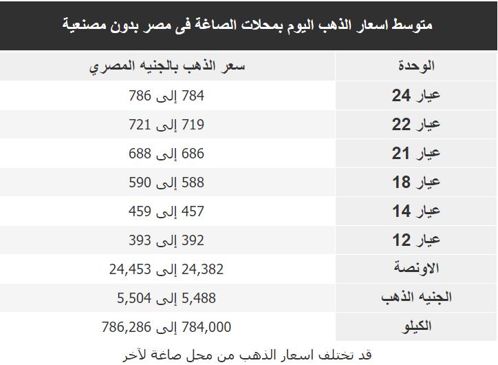 اسعار الذهب اليوم فى مصر Gold الاحد 9 فبراير 2020
