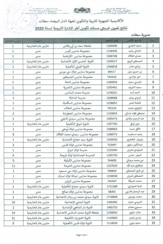 المديرية الاقليمية لسطات : نتائج تعيين خريجي مسلك تكوين أطر الإدارة التربوية لسنة 2020.