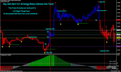 Binary options Strategy: Buy-Sell alert V 2
