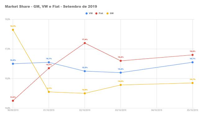 Veículos mais vendidos do Brasil - 1ª semana de outubro