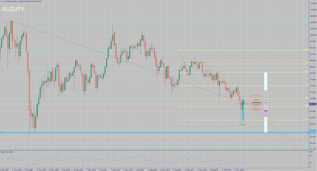 AUDJPY Monthly Chart - May 2020