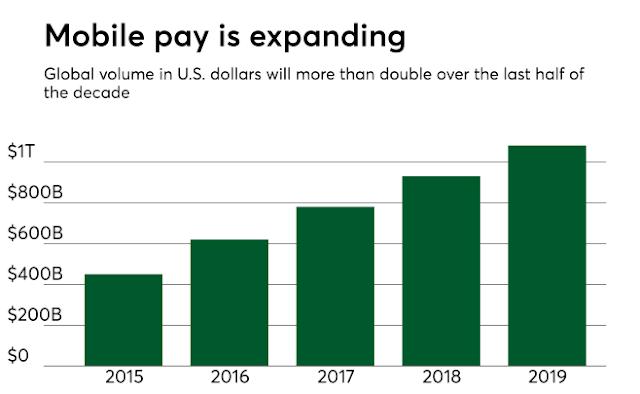 Data statistik pembayaran mobile