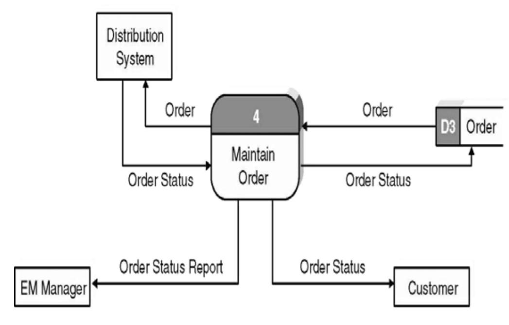 Dfd For Internet Sales System