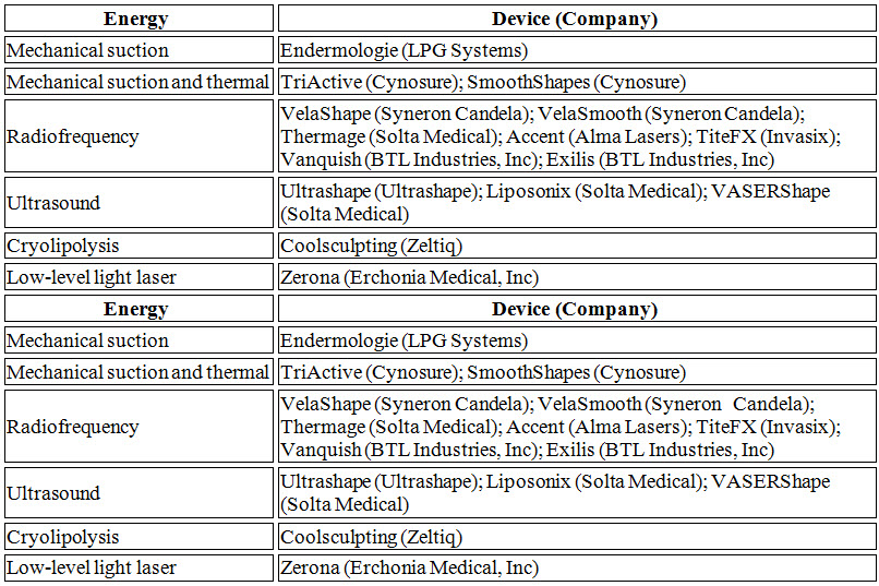 Noninvasive Body-Contouring Devices According to Energy Used