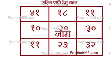 Laxmi Prapti Hetu Yantra on Mirror