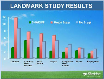 Keputusan Shaklee Landmark Study