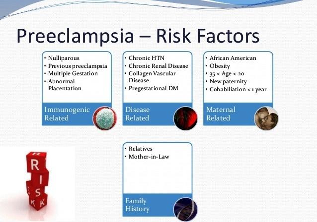 Risk Factors of Preeclampsia