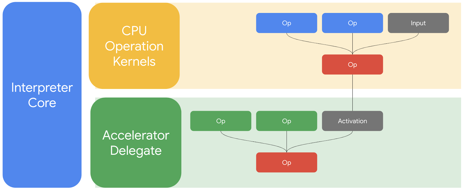 High-level overview of how a delegate works at runtime.