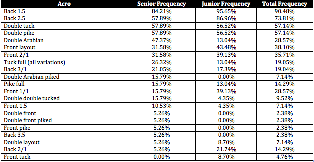 The Balance Beam Situation 2012 Skill Frequency Floor