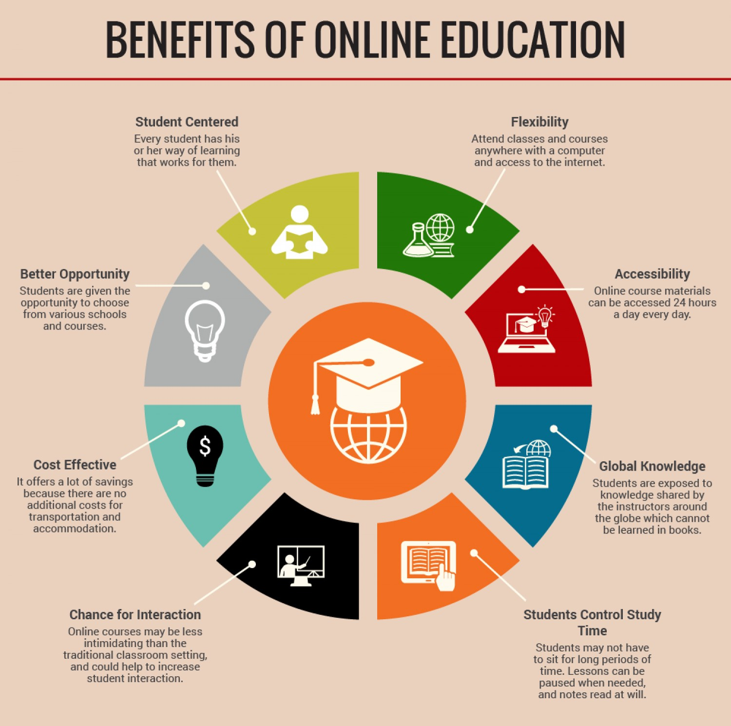 an introduction to the benefits of traditional education versus online or televised Nowadays, many students prefer online education to the regular classroom education further down are the main benefits of online education 4 cheap the other key advantage of online education is that it is quite cheap, especially when compared to traditional schools.