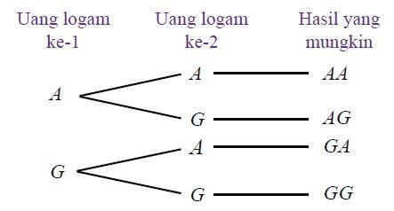Pengertian dan contoh ruang sampel serta cara menentukan ruang pengertian dan contoh ruang sampel serta cara menentukan ruang sampel suatu percobaan ccuart Choice Image