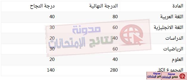 توزيع درجات الشهادة الاعدادية 2019 اخر العام