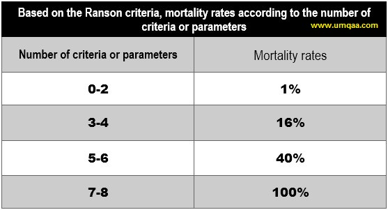 What are the Ranson criteria for prognosis in acute pancreatitis?