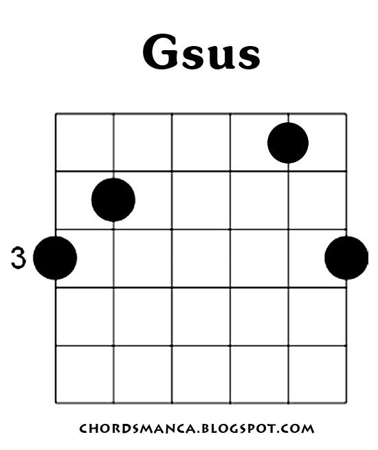 Chord Gitar Ed Sheeran - What Do I Know - Kuncinya Mudah dan Akurat