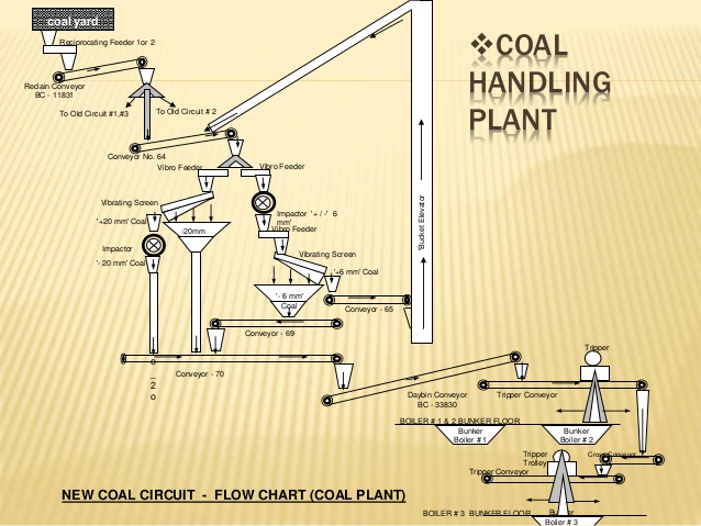Plant Conveyor Flow Chart : Thermal power plant reliance vipl common