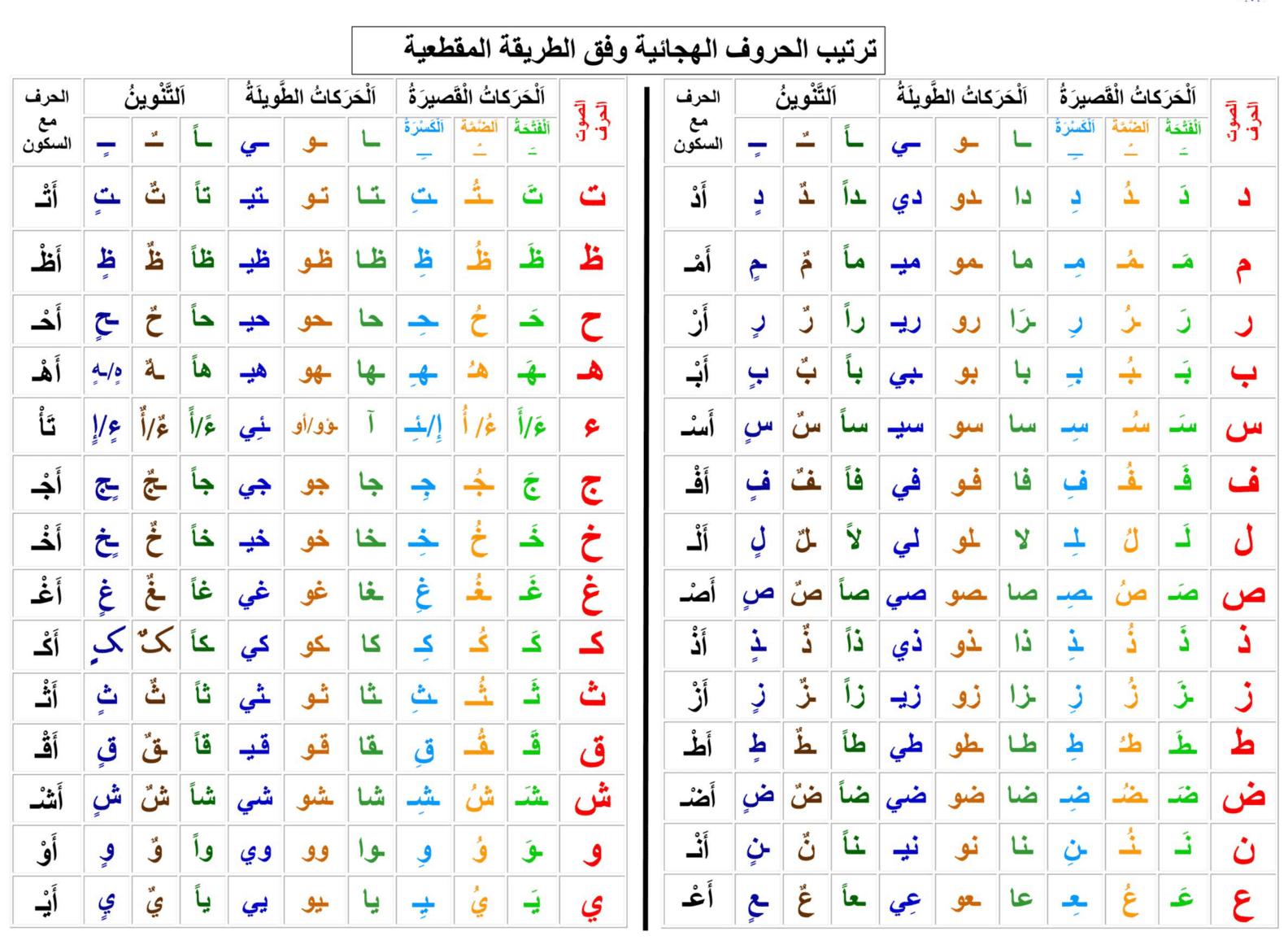 ترتيب الحروف الهجائية بالطريقة المقطعية pdf