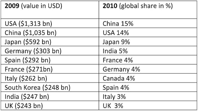 international global share construction market data