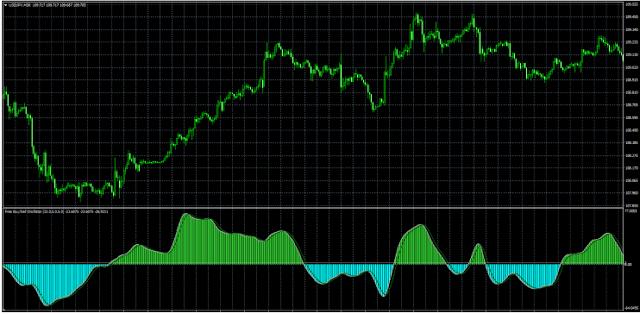 Buy/Sell Oscillator